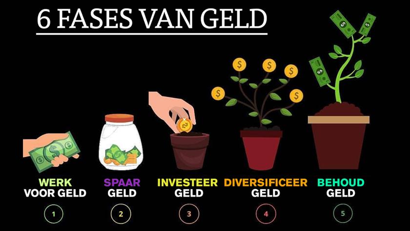 De 6 fases van geld