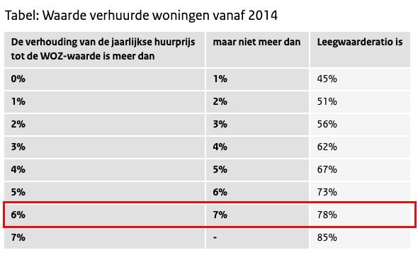 Leegwaarderatio tabel belastingdienst.nl