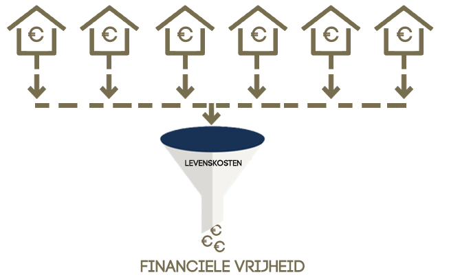Financiele vrijheid flow